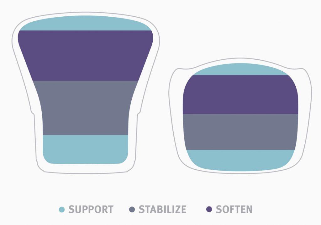 Soporte, estabilidad y comodidad en el sentado